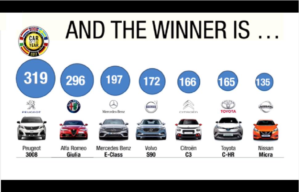 Résultat des votes par marques au concours Car of The Year.