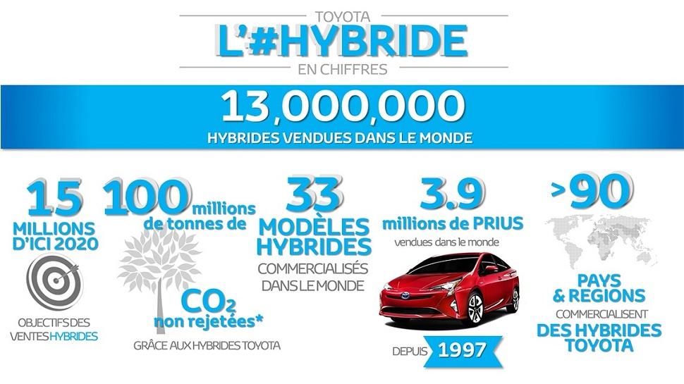 toyota moteur hybride